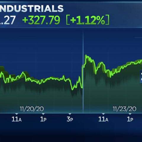 dow-jumps-300-points-on-vaccine-hope,-hits-high-of-day-on-news-yellen-may-be-biden's-treasury-pick